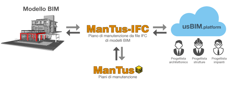 interazione tra progetto e piano di manutenzione_ManTus-BIM
