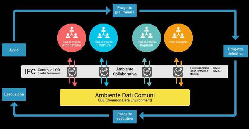 infografica_piattaforma-bim usBIM.platform