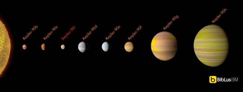 Kepler con l'Intelligenza Artificiale di Google nuovo sistema solare
