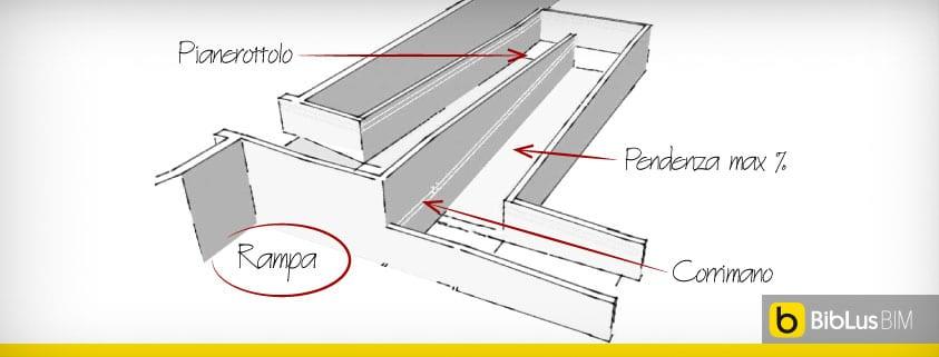 Come progettare una rampa per disabili biblus bim for Disegnare un progetto