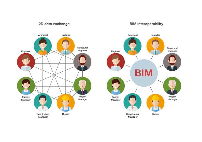 certificati ifc - interoperabilita BIM