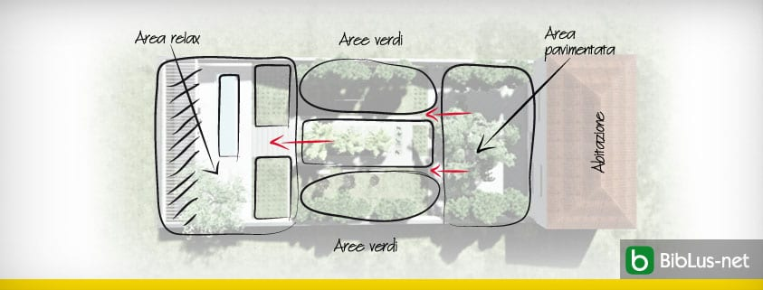 Come Progettare Un Giardino Dal Concept Alla Progettazione