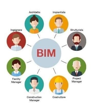 Come Evolve Il Computo Metrico Nel Processo Bim Biblus Bim