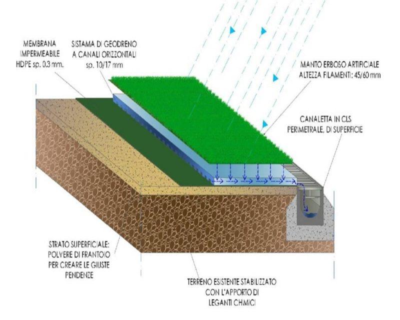 progetto di un campo da calcetto - sistemi di drenaggio