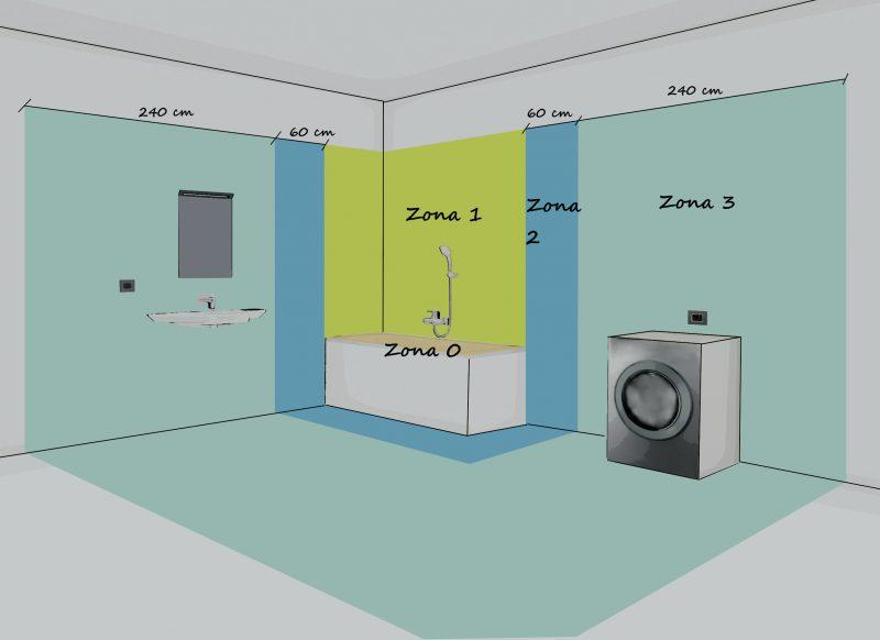 progettare un bagno - schema zone impianto elettrico