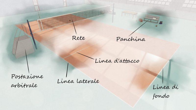 progetto campo da pallavolo - indicazioni