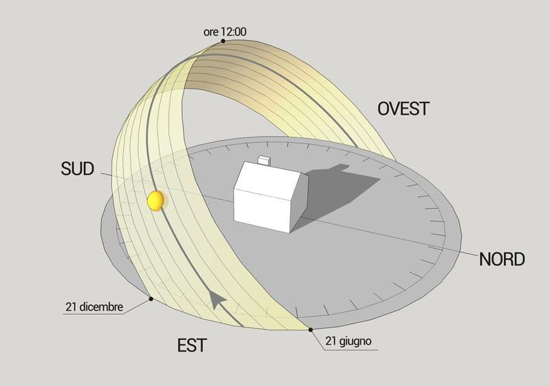Schema di percorso solare che illustra la posizione del sole alle diverse ore e nelle varie stagioni