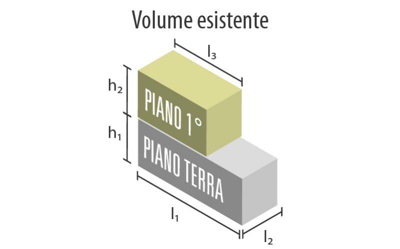 Immagine a colori che mostra il calcolo del volume lordo del manufatto edilizio oggetto dell'intervento progettuale di ampliamento