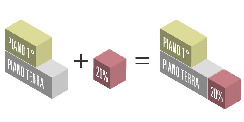 Immagine a colori che mostra il calcolo del volume di ampliamento di un'abitazione residenziale