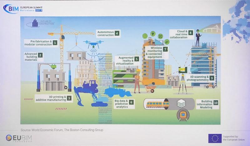 digitalizzazione delle costruzioni