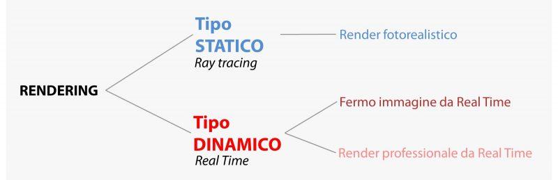 Definizioni di processi di rendering