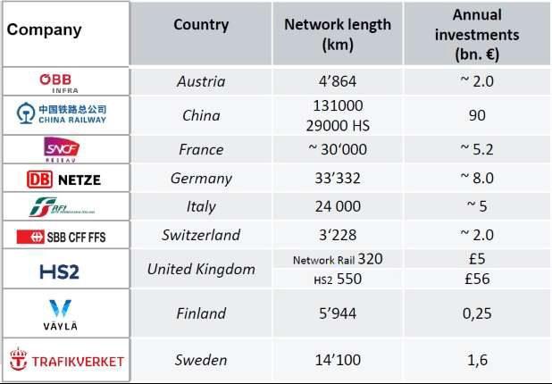 Le principali aziende che costituiscono il Railway BIM user group