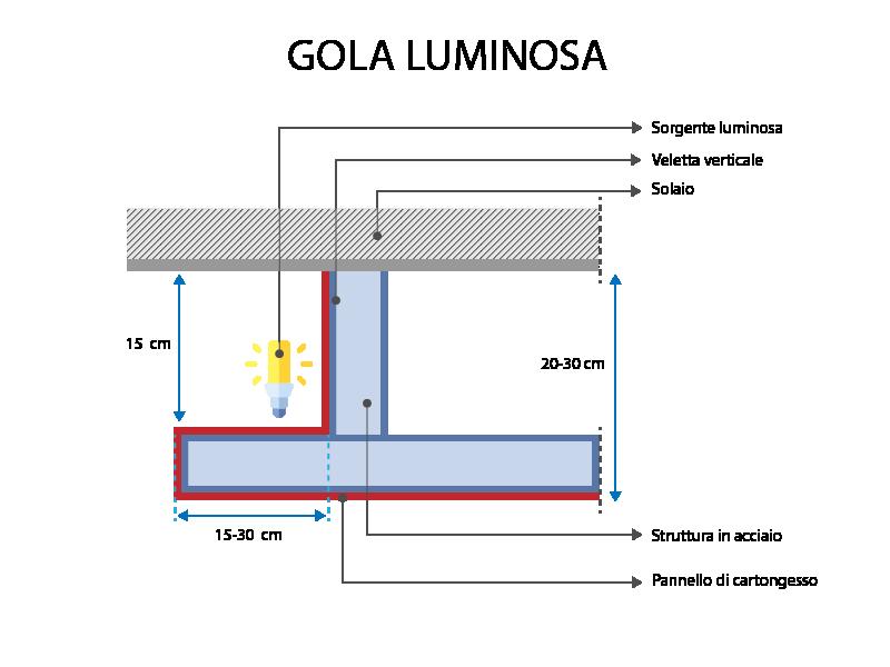 Gola-luminosa-schema