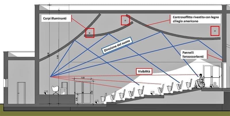 Come progettare un auditorium