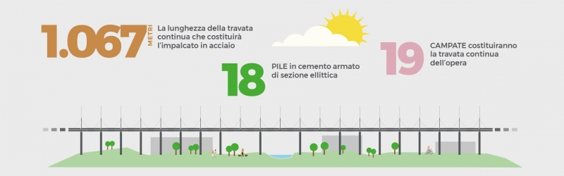 infografica nuovo ponte di Genova