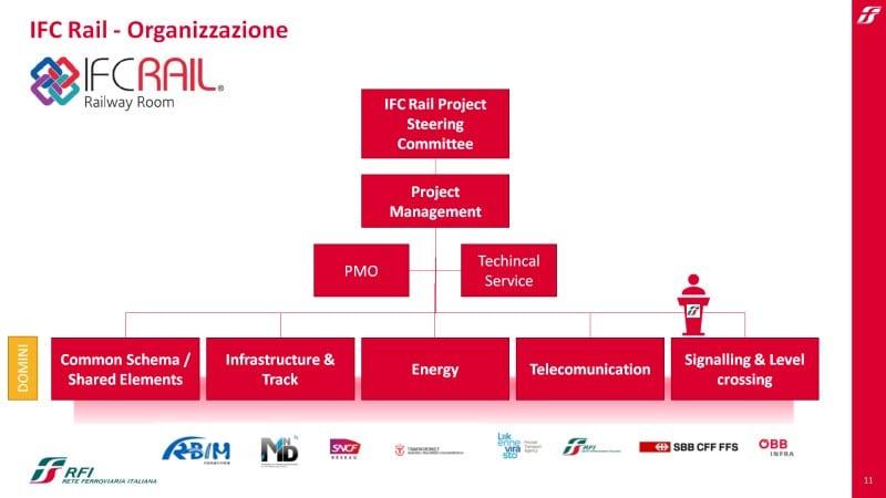 Formati aperti del BIM ad utilità del settore ferroviario IFC organization
