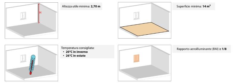Immagine a colori che mostra attraverso schemi grafici indicazioni tecniche di progettazione degli ambienti di soggiorno