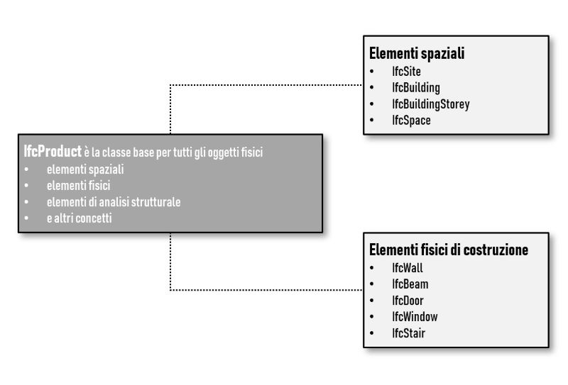 Formato file IFC: un'analisi semplice della struttura