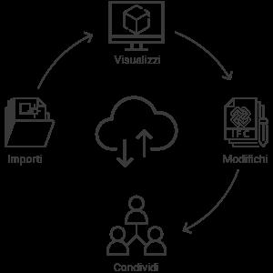 Processo di import/export IFC con usBIM.platform