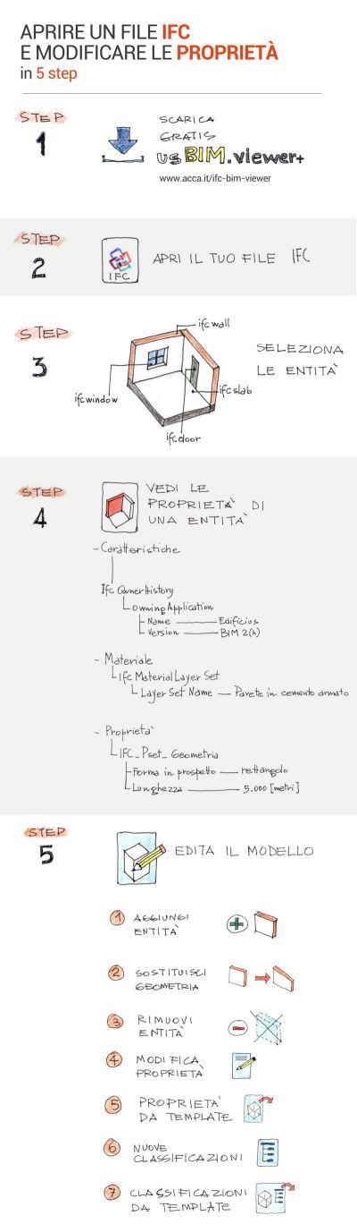 Infografica disegnata a mano su come aprire un file IFC e modificare le prorietà in 5 step
