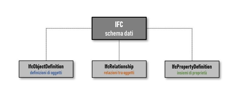 Architettura file IFC: IfcObjectDefinition