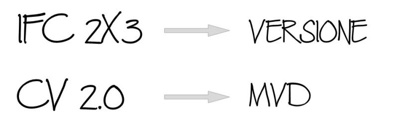 Immagine che chiarisce la differenza tra IFC 2x3 e MVD