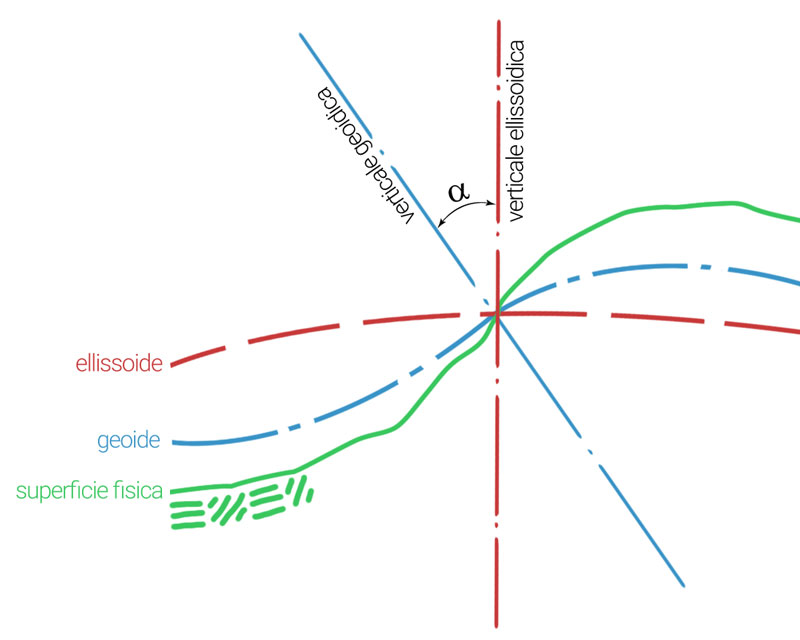 Schematizzazione datum: superficie terrestre, geoide ed ellissoide e relative verticali