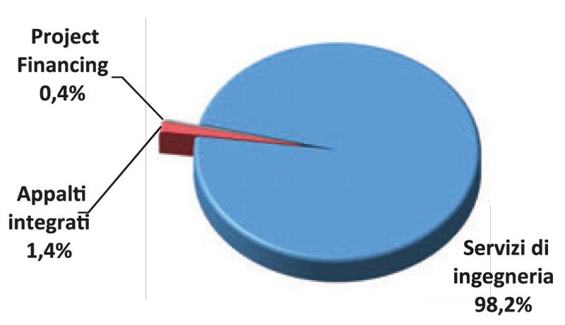 Immagine a colori che mostra il rapporto BIM 2019 sottoforma di diagramma a torta sulla tipologia dei bandi BIM