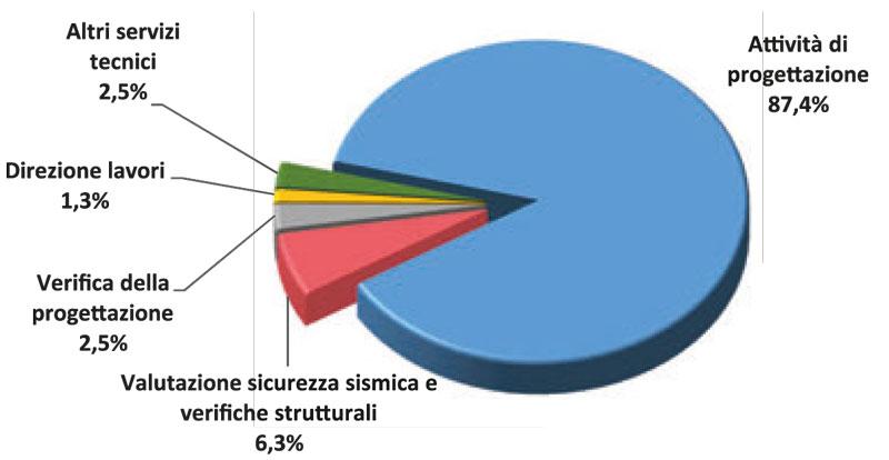 Immagine a colori che mostra il rapporto BIM 2019 sottoforma di diagramma a torta sulle attività dei bandi BIM