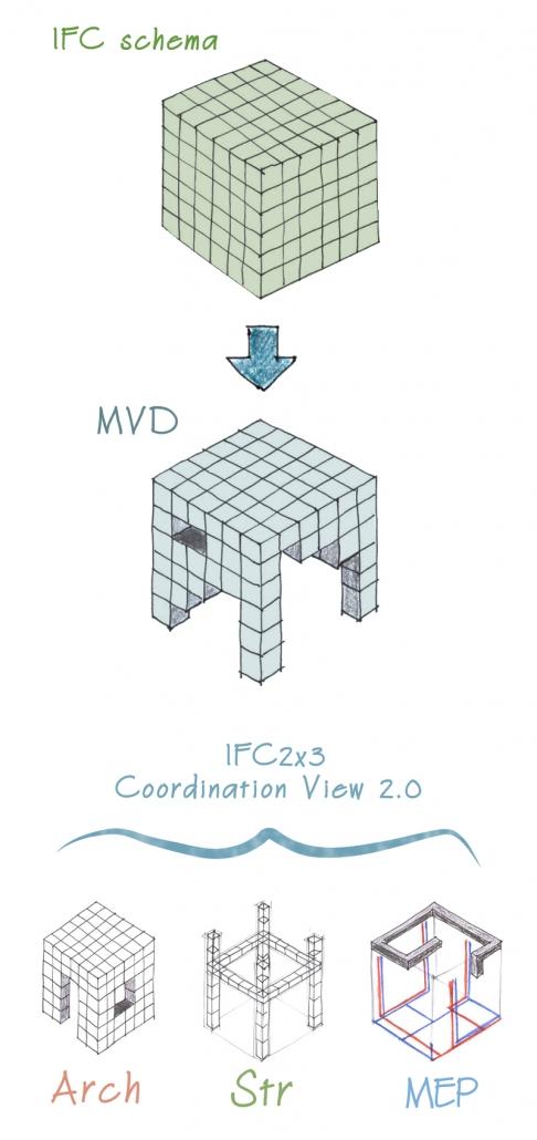 Rappresentazione dell'infografica dell'IFC 2x3 Coordination View 2.0