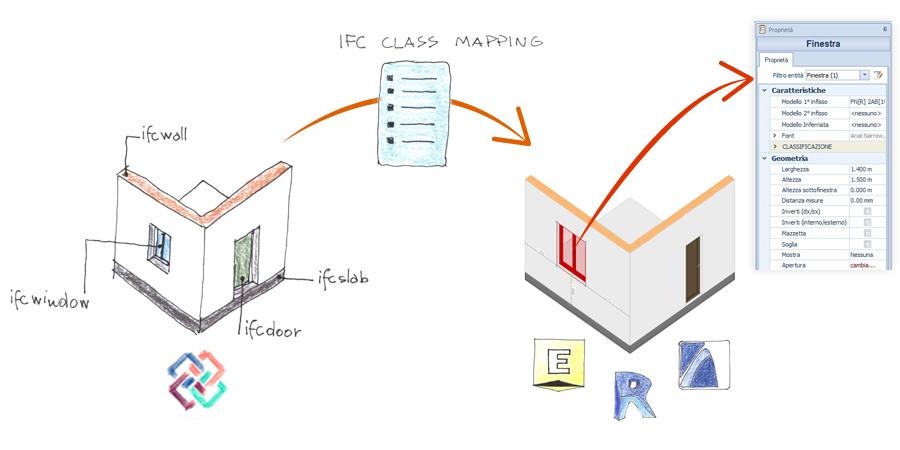 infografica che sintetizza il concetto di ifc class mapping file