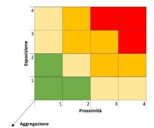 Matrice per la valutazione del rischio contagio da Covid-19