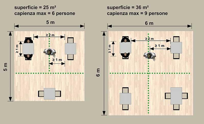 Immagine a colori che mostra in pianta l'organizzazione funzionale / distributiva di due sale per la ristorazione da 25 e 36 m² secondo le indicazioni Inail