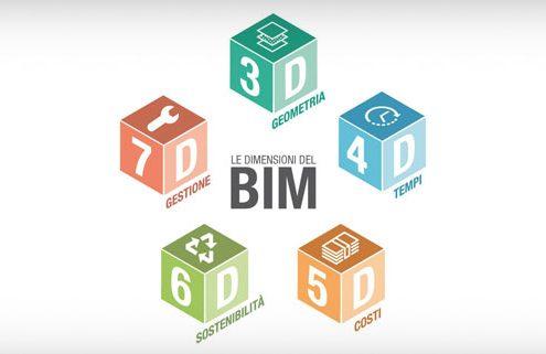le 7 dimensioni del bim_cover