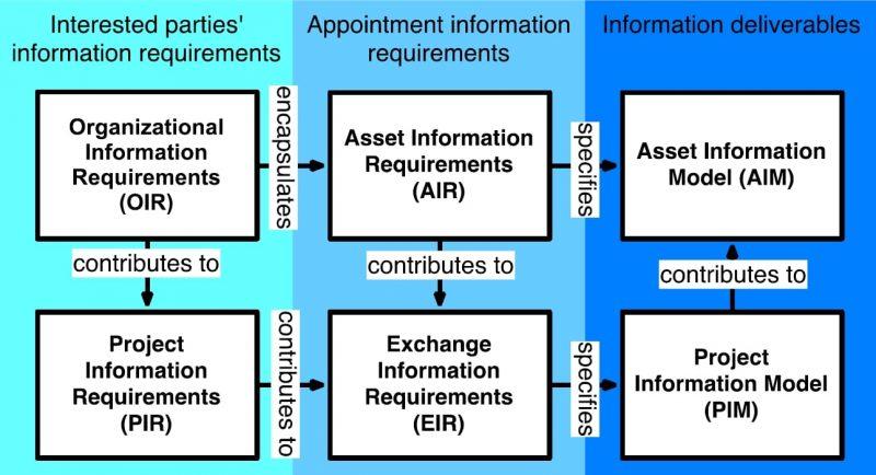 flusso informativo per la redazione dell'EIR