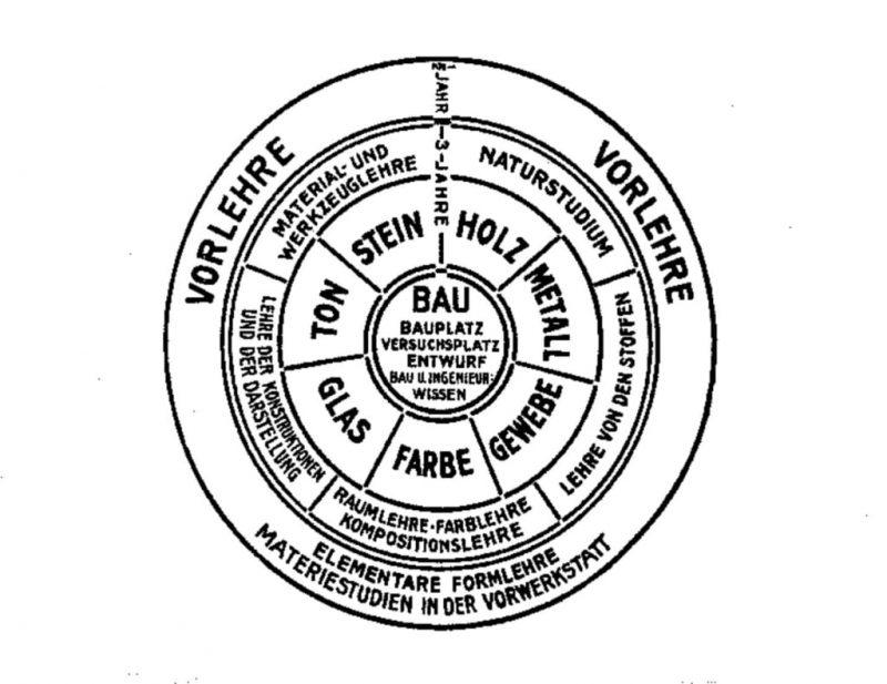 storia del bauhaus - didattica