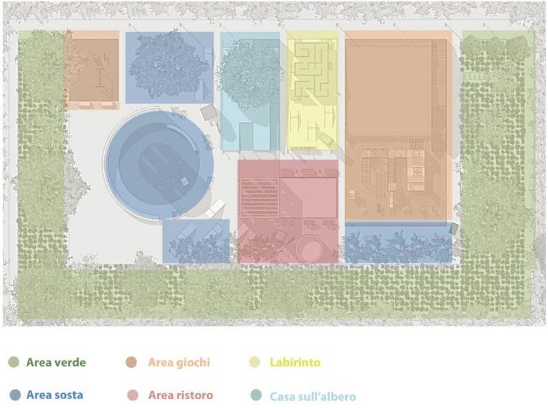 progettazione di un parco giochi - distribuzione