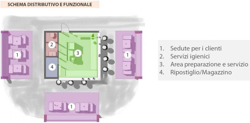 progetto di un chiosco bar - schema distributivo funzionale