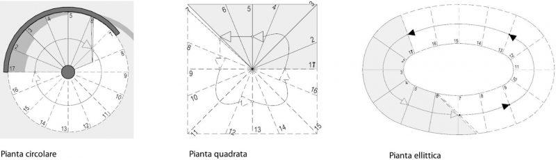 progetto di una scala a chiocciola - tipologie
