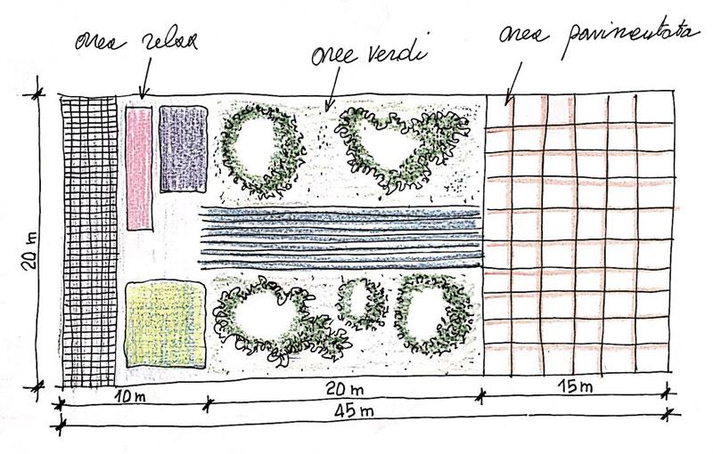 Come progettare un giardino: schema funzionale