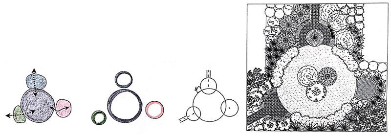 Come progettare un giardino: dal concept alla progettazione esecutiva
