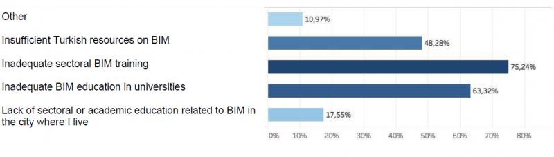 Ostacoli alla diffusione del BIM