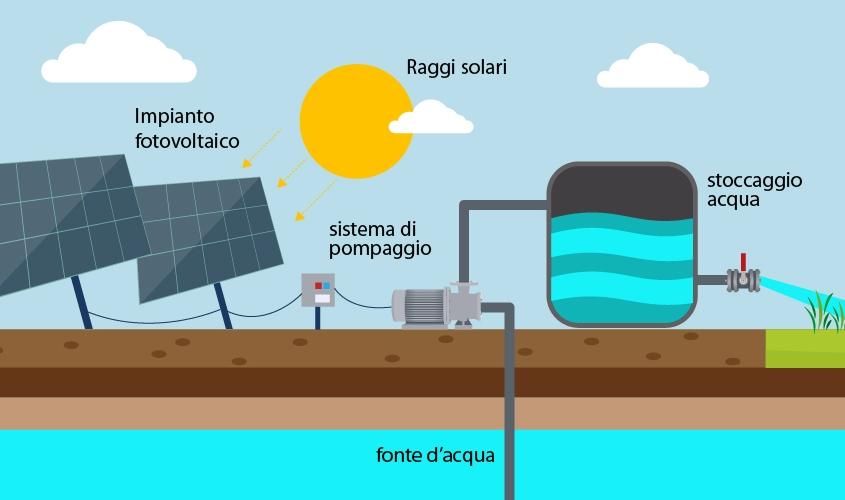 Schema di funzionamento di un sistema solar pumping