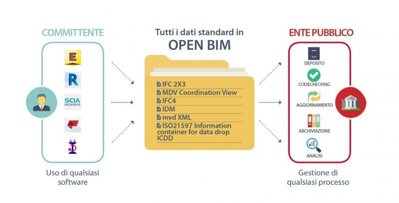 Structural E-Permit e Open BIM
