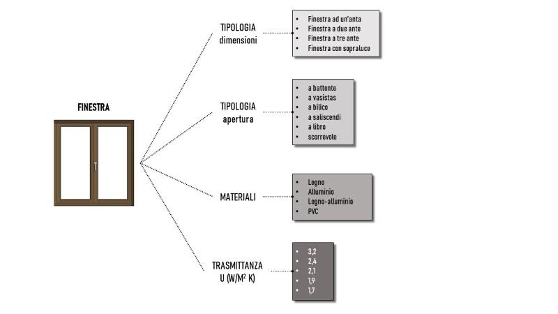Immagine che mostra un esempio di classificazione a faccette