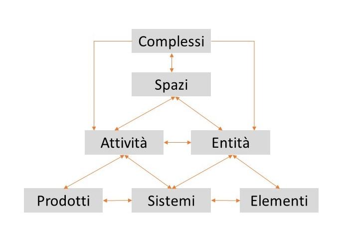 Immagine che mostra uno schema grafico che spiega l'organizzazione delle tavole nel sistema di classificazione UniClass 2015