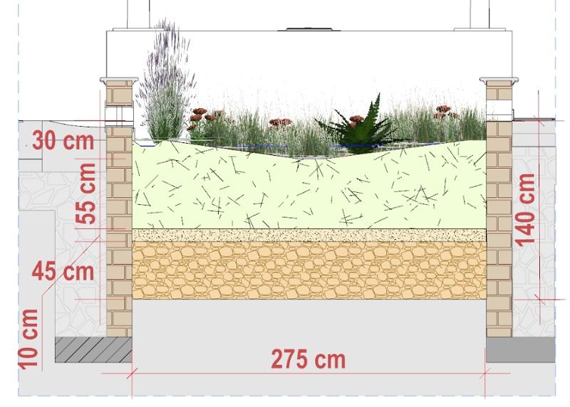 sezione trasversale con misurazione e stratigrafia verticale di un rain garden complesso