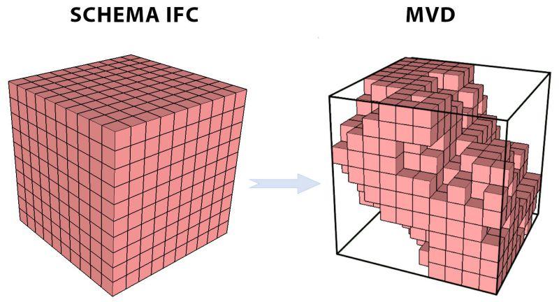 Immagine che mostra la rappresentazione grafica della differenza tra lo schema IFC e l'MVD