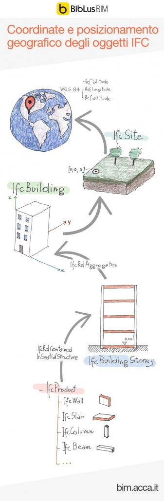 Infografica che illustra le relazioni gerarchiche per il posizionamento delle entità