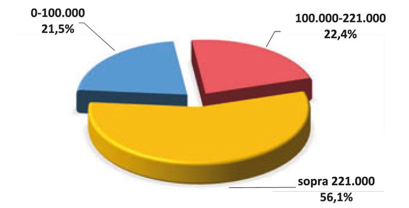 Immagine a colori che mostra un diagramma a torta sugli importi dei bandi BIM 2019